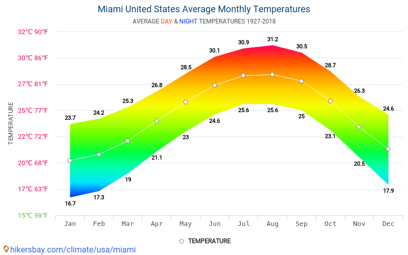 Temperatura na Florydzie