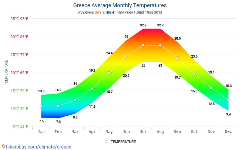 pogoda w Grecji
