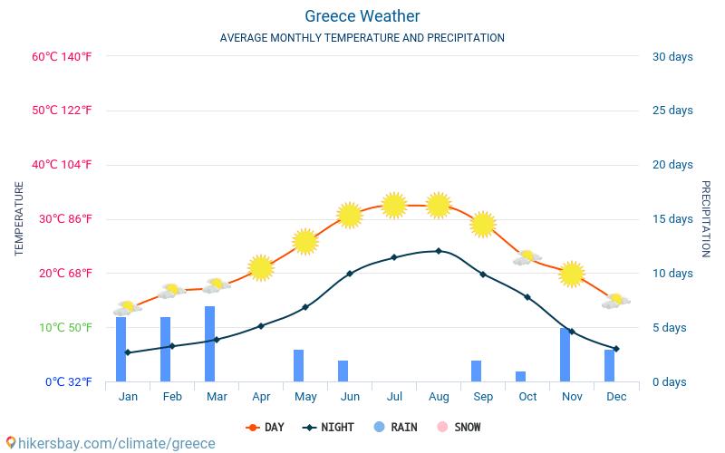 kreta pogoda wykres temperatur