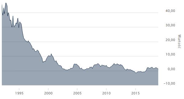 inflacja w polsce wykres