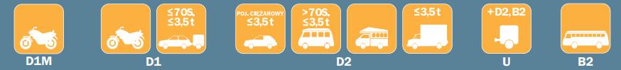 kategorie pojazdów na węgrzech winiety