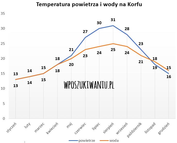 Pogoda Korfu listopad